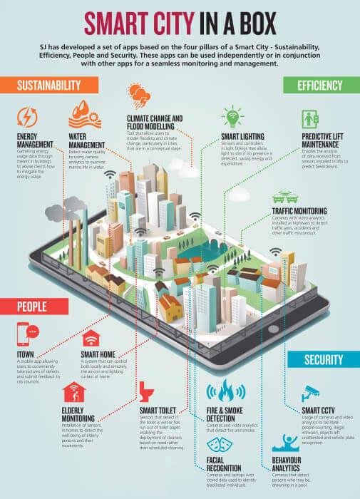 smart city in a box