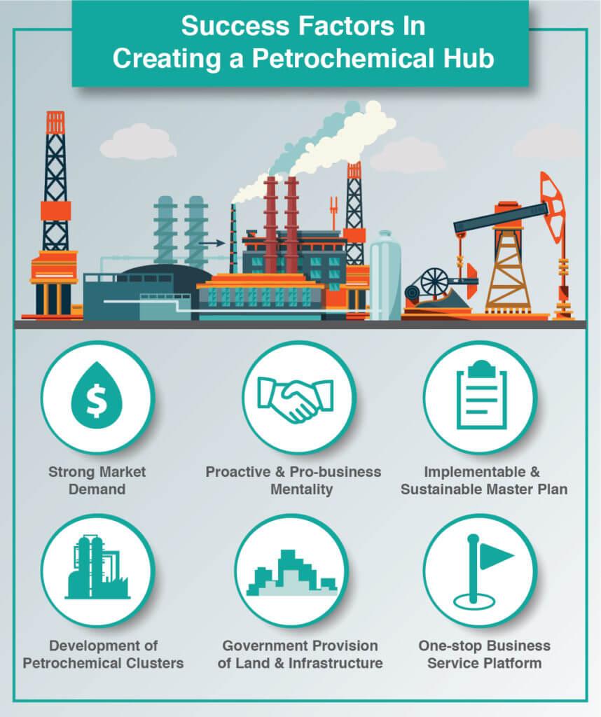 Petrochemical Hub oil & gas