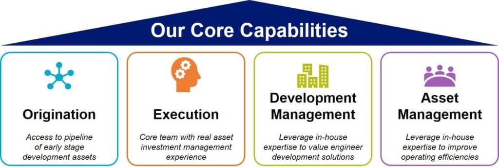 Surbana Jurong Capital capabilities